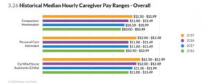 Median hourly caregiver pay ranges