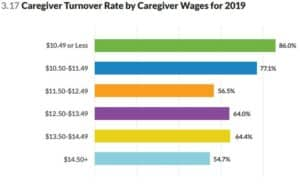 Caregiver turnover rates for 2019