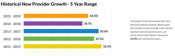 New Provider Growth Statistics