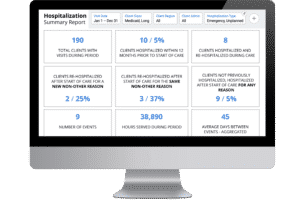 Hospitalizations Dashboard